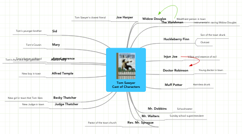 Mind Map: Tom Sawyer Cast of Characters