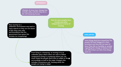 Mind Map: How far were peoples lives transformed after independence in terms of housing