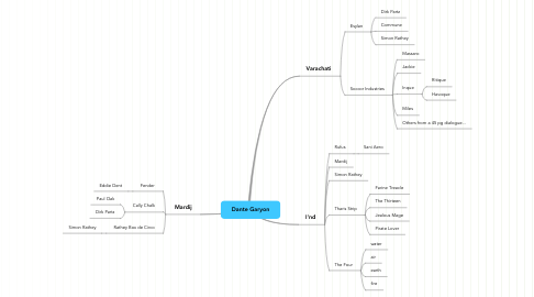 Mind Map: Dante Garyon