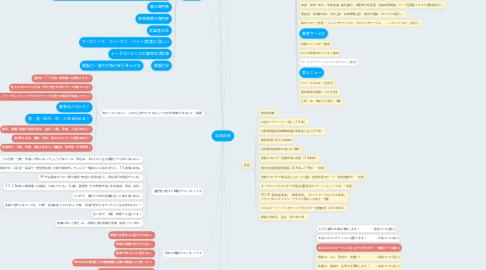 Mind Map: 岩田 由彦