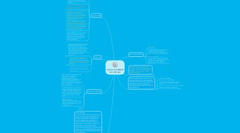 Mind Map: PAOLA GUTIERREZ CI:24.587.560.