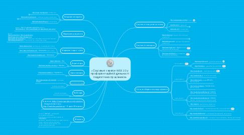 Mind Map: «Соціальні сервіси WEB 2.0 у профорієнтаційній діяльності педагогічних працівників»