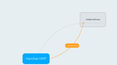 Mind Map: manillas UMF