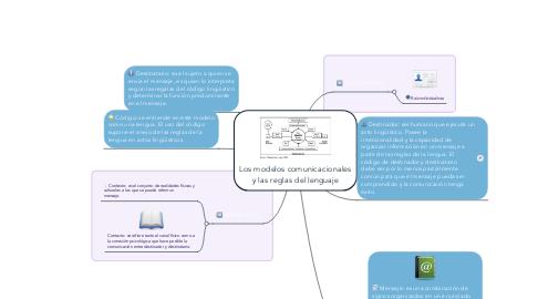 Mind Map: Los modelos comunicacionales y las reglas del lenguaje