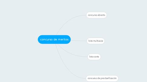 Mind Map: concurso de meritos