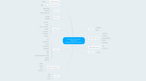 Mind Map: language learning apps iPad Event  #Englischdidaktik JGU Mainz