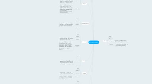 Mind Map: Дизайн, студия