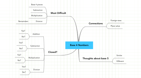Mind Map: Base 4 Numbers