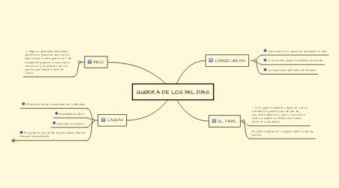 Mind Map: GUERRA DE LOS MIL DÍAS