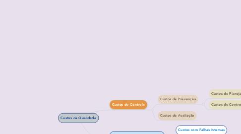 Mind Map: Custos da Qualidade