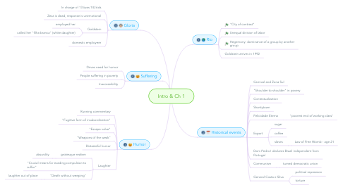 Mind Map: Intro & Ch 1