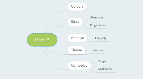 Mind Map: Game?