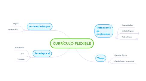 Mind Map: CURRÍCULO FLEXIBLE