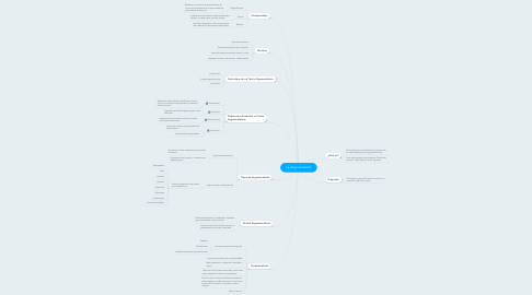 Mind Map: La Argumentación