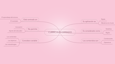 Mind Map: CURRÍCULO CERRADO