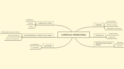 Mind Map: CURRÍCULO APERACIONAL