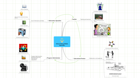 Mind Map: School Library Media Specialist