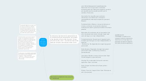 Mind Map: primer elemento del delito ACCION