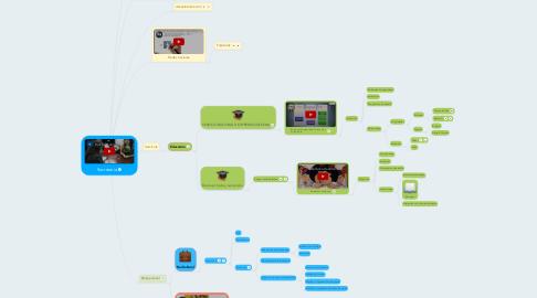 Mind Map: Secretaria