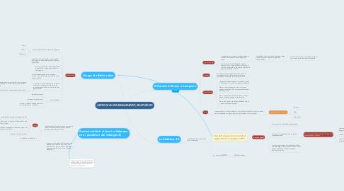 Mind Map: METODI DI INSEGNAMENTO RECIPROCO