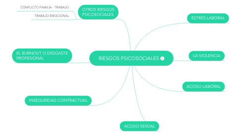 Mind Map: RIESGOS PSICOSOCIALES