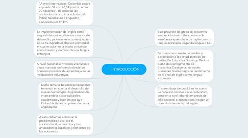 Mind Map: I. INTRODUCCIÓN