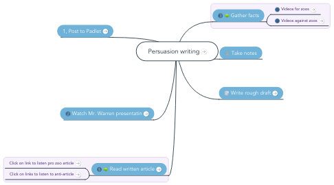 Mind Map: Persuasion writing