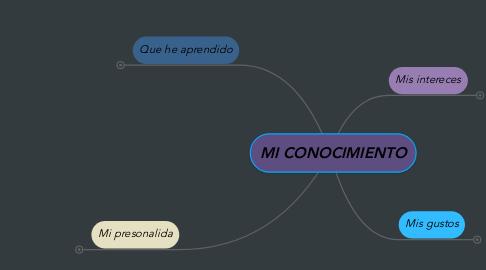 Mind Map: MI CONOCIMIENTO