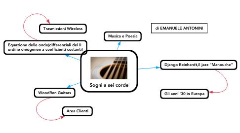Mind Map: Sogni a sei corde