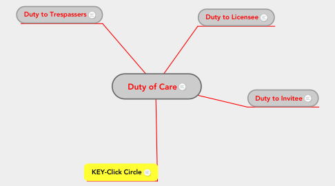 Mind Map: Duty of Care