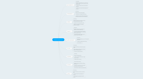 Mind Map: Student Assessments