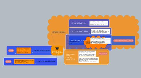 Mind Map: GRAVITACIJSKA SILA