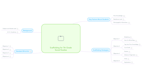 Mind Map: Scaffolding for 7th Grade Social Studies
