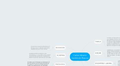 Mind Map: Carlos Alberto Cambindo Riascos