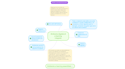 Mind Map: Ambiente digitale di e-learning integrato
