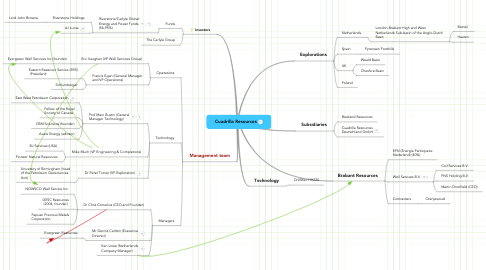 Mind Map: Cuadrilla Resources