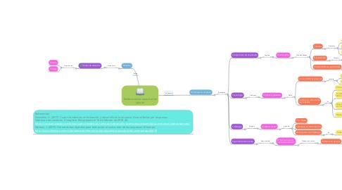 Mind Map: Tendencias de capacitación laboral