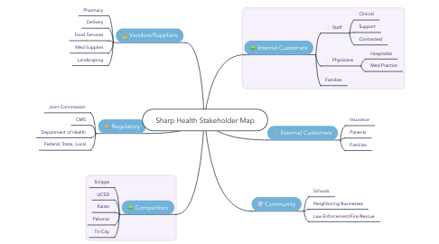 Mind Map: Sharp Health Stakeholder Map