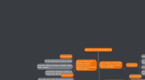 Mind Map: MÉTODOS DE ENTRENAMIENTO