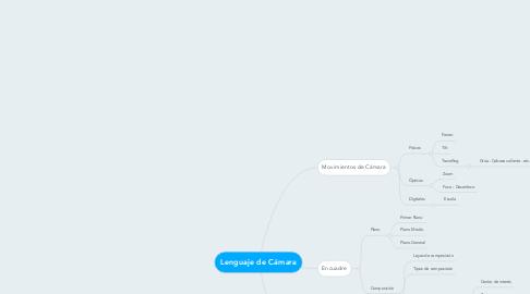 Mind Map: Lenguaje de Cámara