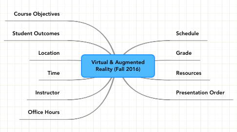 Mind Map: Virtual & Augmented Reality (Fall 2016)