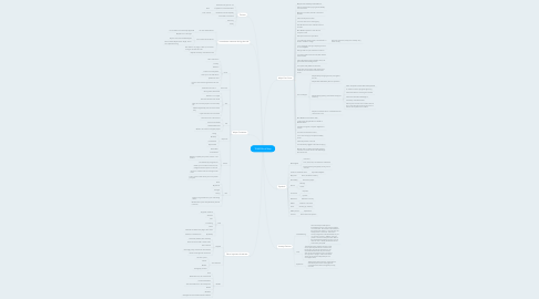 Mind Map: TKAM Mind Map
