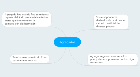 Mind Map: Agregados