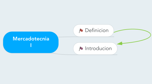 Mind Map: Mercadotecnia I