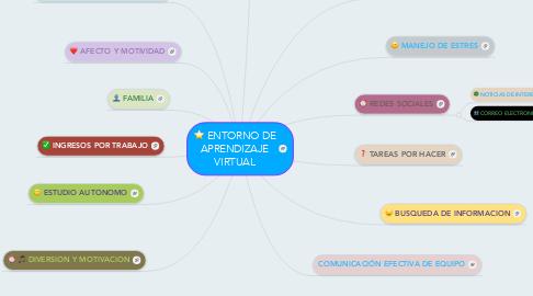 Mind Map: ENTORNO DE APRENDIZAJE VIRTUAL