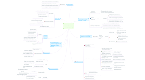 Mind Map: Compromiso individual y social del ser humano