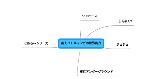 Mind Map: 能力バトルマンガの特殊能力