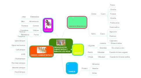 Mind Map: ORGANIZACIÓN ADMINISTRATIVA Y CAMINERA DE LOS INCAS