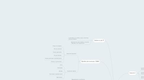 Mind Map: Ciclo de vida del Servicio