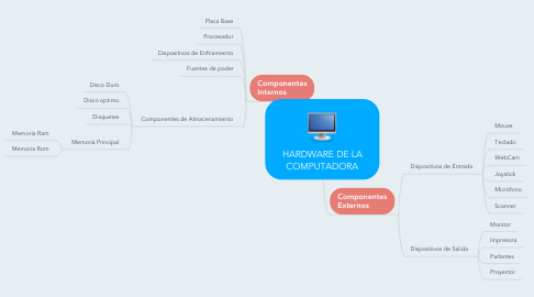 Mind Map: HARDWARE DE LA COMPUTADORA